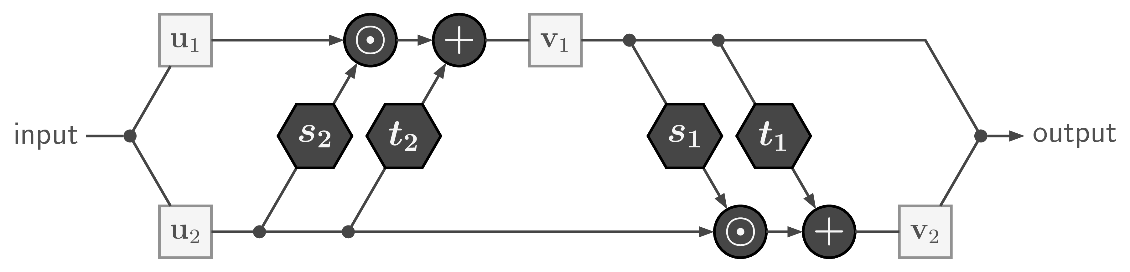 Diagram of a 'Coupling Layer', the building block of our Invertible Neural Network