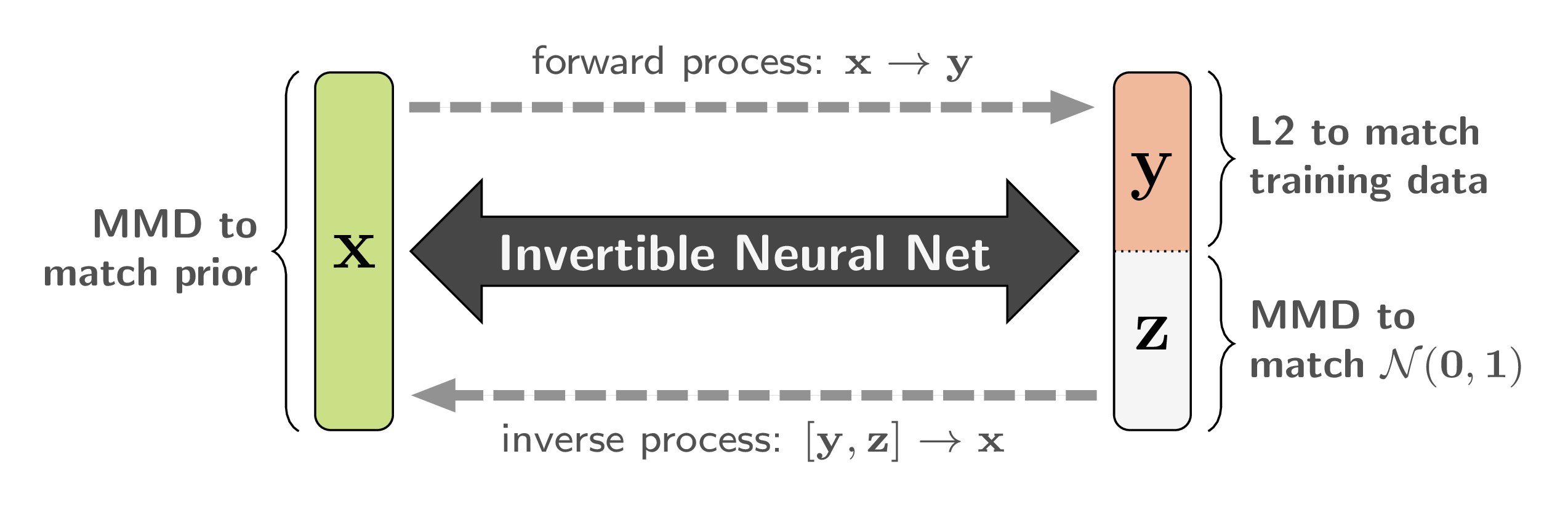 Loss functions used in training our Invertible Neural Networks